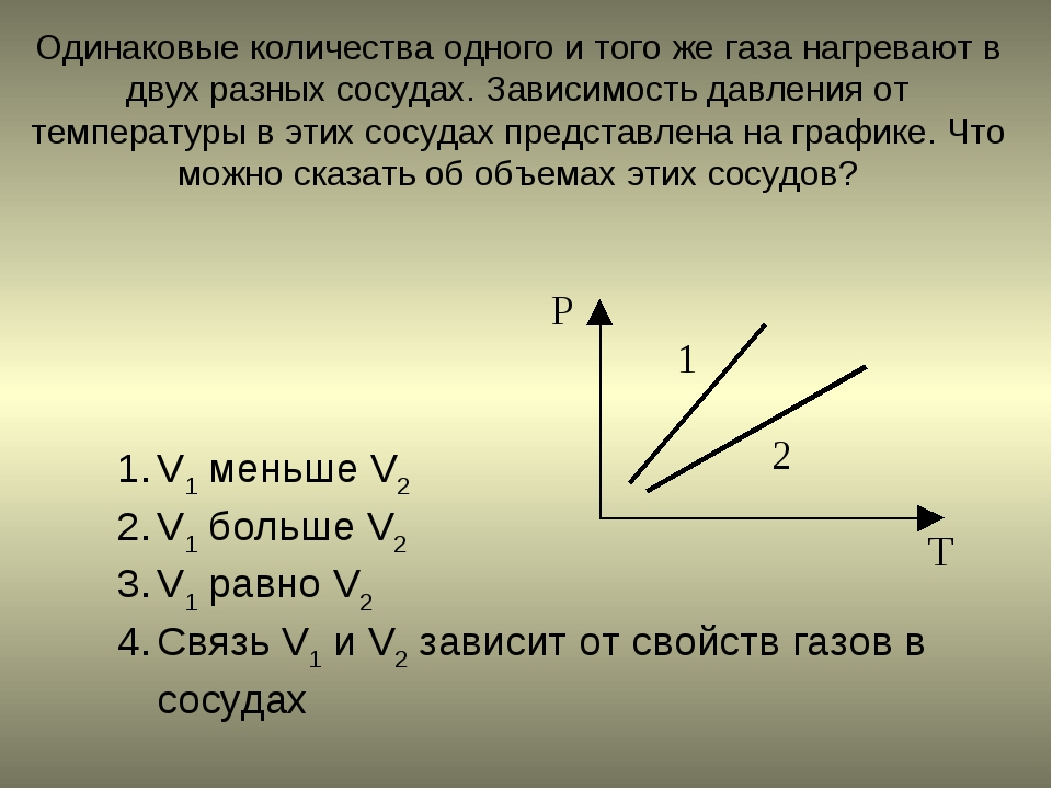 Одинаковые количества одного и того же газа нагревают в двух разных сосудах....