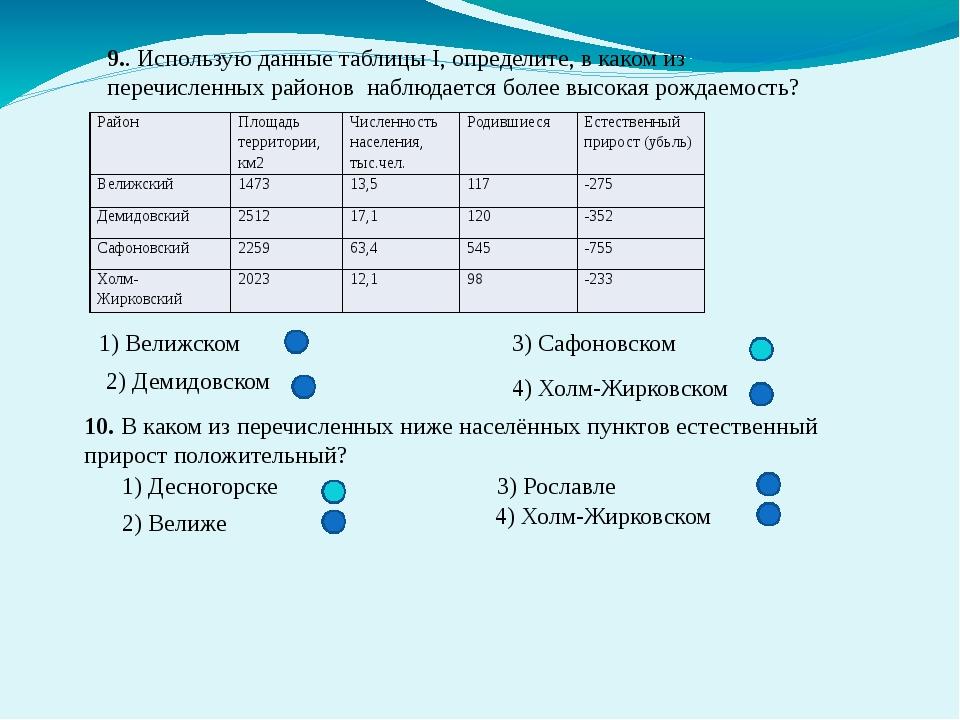 9.. Использую данные таблицы I, определите, в каком из перечисленных районов...