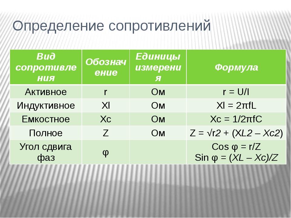 Определение сопротивлений Вид сопротивления Обозначение Единицыизмерения Форм...