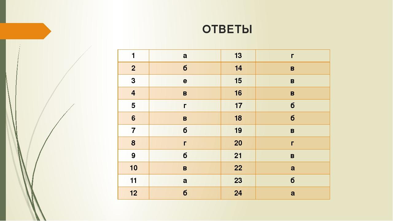 ОТВЕТЫ 1 а 13 г 2 б 14 в 3 е 15 в 4 в 16 в 5 г 17 б 6 в 18 б 7 б 19 в 8 г 20...