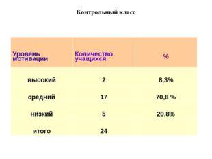 Контрольный класс Уровень мотивацииКоличество учащихся% высокий28,3% сред