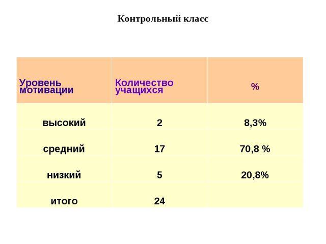 Контрольный класс Уровень мотивацииКоличество учащихся% высокий28,3% сред...