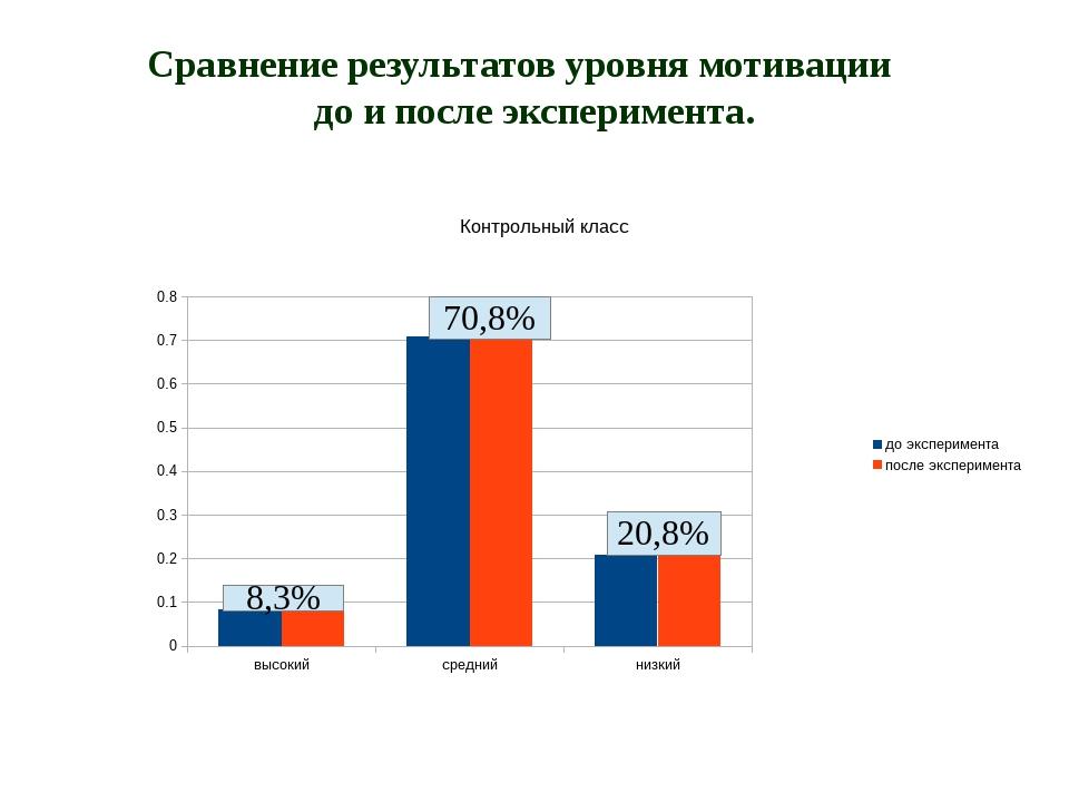 Сравнение результатов уровня мотивации до и после эксперимента.