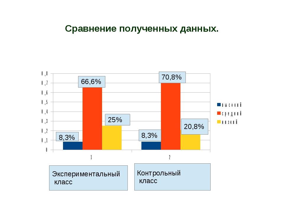 Сравнение полученных данных. Экспериментальный класс Контрольный класс 8,3% 6...