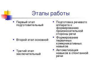 Этапы работы Первый этап подготовительный Второй этап основной Третий этап за