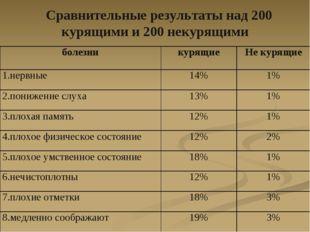 Сравнительные результаты над 200 курящими и 200 некурящими болезникурящиеН