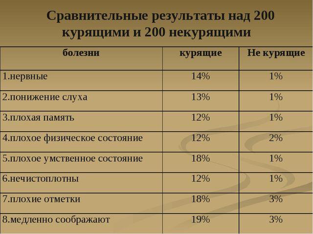 Сравнительные результаты над 200 курящими и 200 некурящими болезникурящиеН...