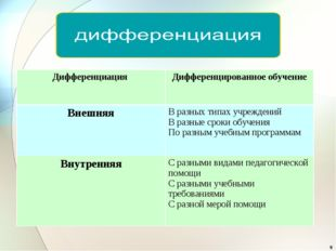 * Дифференциация Дифференцированное обучение ВнешняяВ разных типах учрежден
