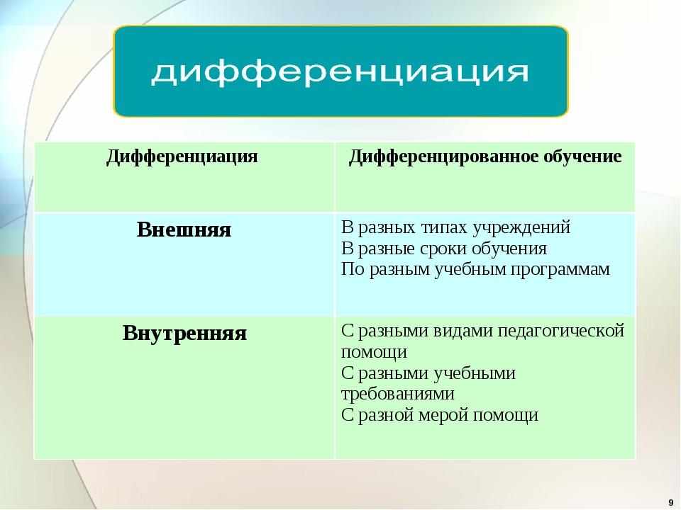 * Дифференциация Дифференцированное обучение ВнешняяВ разных типах учрежден...