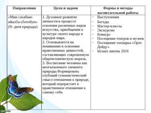 Направления Цели и задачи Формы и методы воспитательной работы «Мин сахабын-