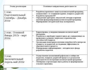 Этапы реализации Основные направления деятельности 1этап. Подготовительный С
