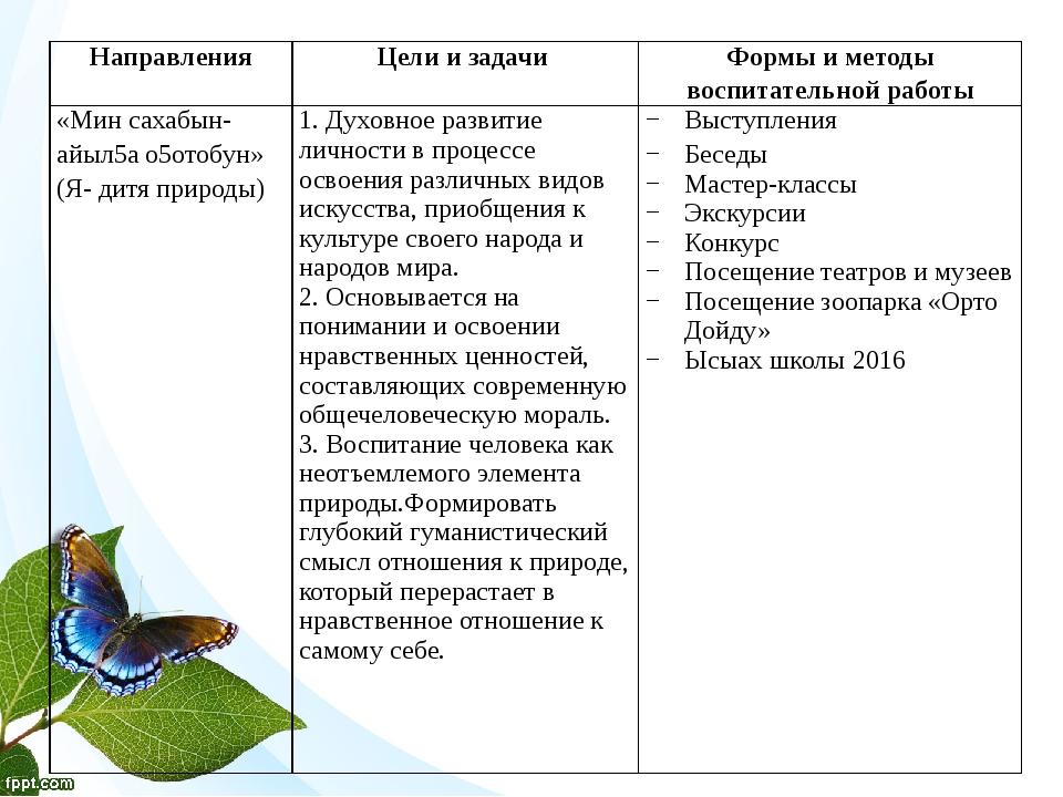 Направления Цели и задачи Формы и методы воспитательной работы «Мин сахабын-...