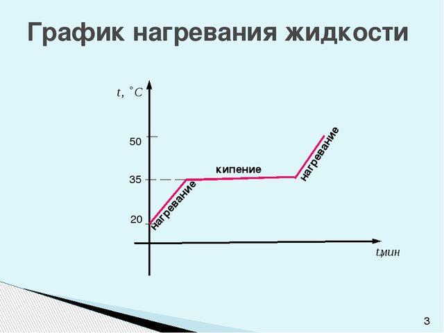 График нагревания жидкости кипение нагревание нагревание 20 35 50