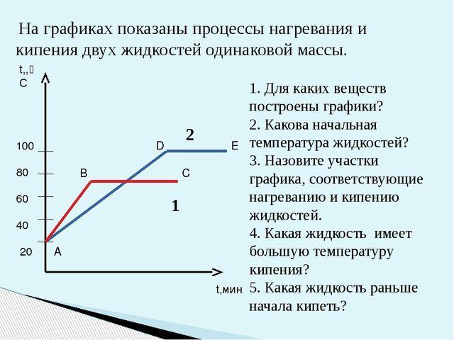 На графиках показаны процессы нагревания и кипения двух жидкостей одинаковой...