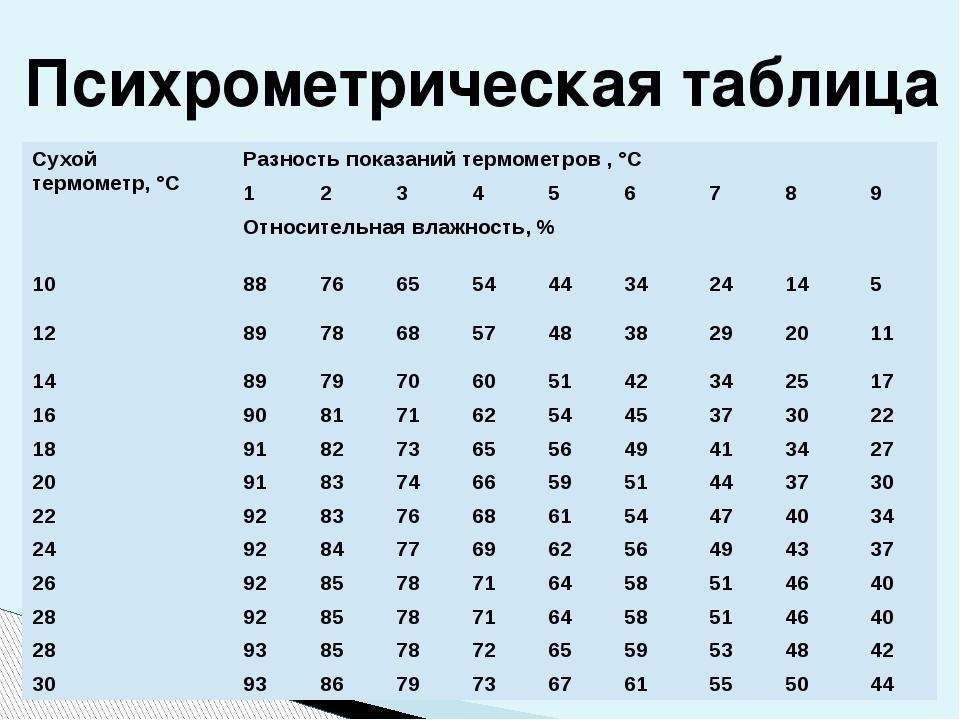 Психрометрическая таблица Сухой термометр,°C Разность показаний термометров ,...