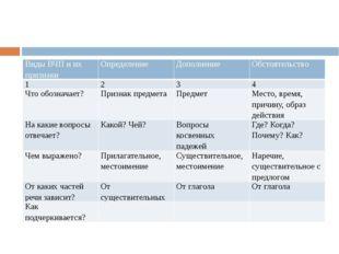 Виды ВЧП и их признаки Определение Дополнение Обстоятельство 1 2 3 4 Что обо