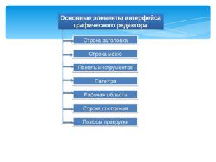 Строка заголовка Строка меню Панель инструментов Палитра Рабочая область Стро