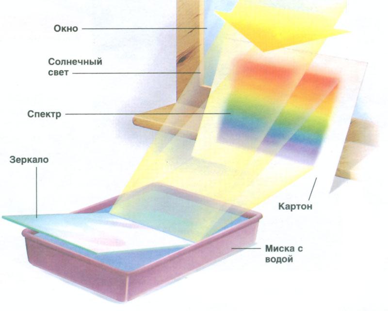Как сделать радугу в домашних условиях для