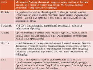 Білім Мұхаммед Хайдар Дулатидің парсы тілінде жазған еңбегінде жазылған құнд