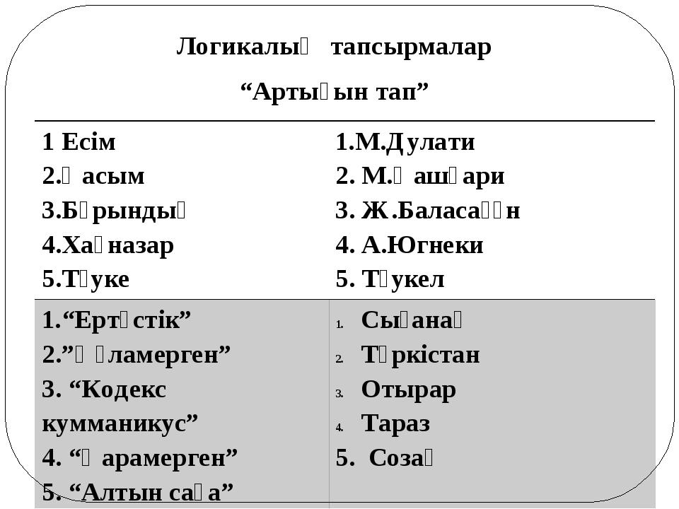 """Логикалық тапсырмалар """"Артығын тап"""" 1Есім 2.Қасым 3.Бұрындық 4.Хақназар 5.Тәу..."""
