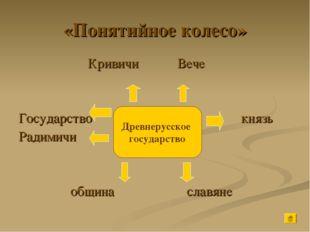 «Понятийное колесо» Кривичи Вече Государство князь Радимичи община славяне Д