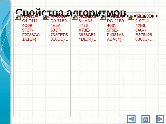 Элементы блок-схемы Блок начала или конца алгоритма Блок ввода или вывода дан...