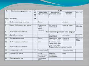 № Наименование разделов и тем Все-го ча-сов ИЗ НИХ экскурсии и практические к