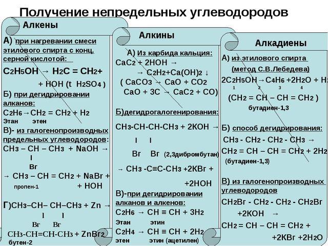Получение непредельных углеводородов Алкены Алкины Алкадиены А) при нагревани...