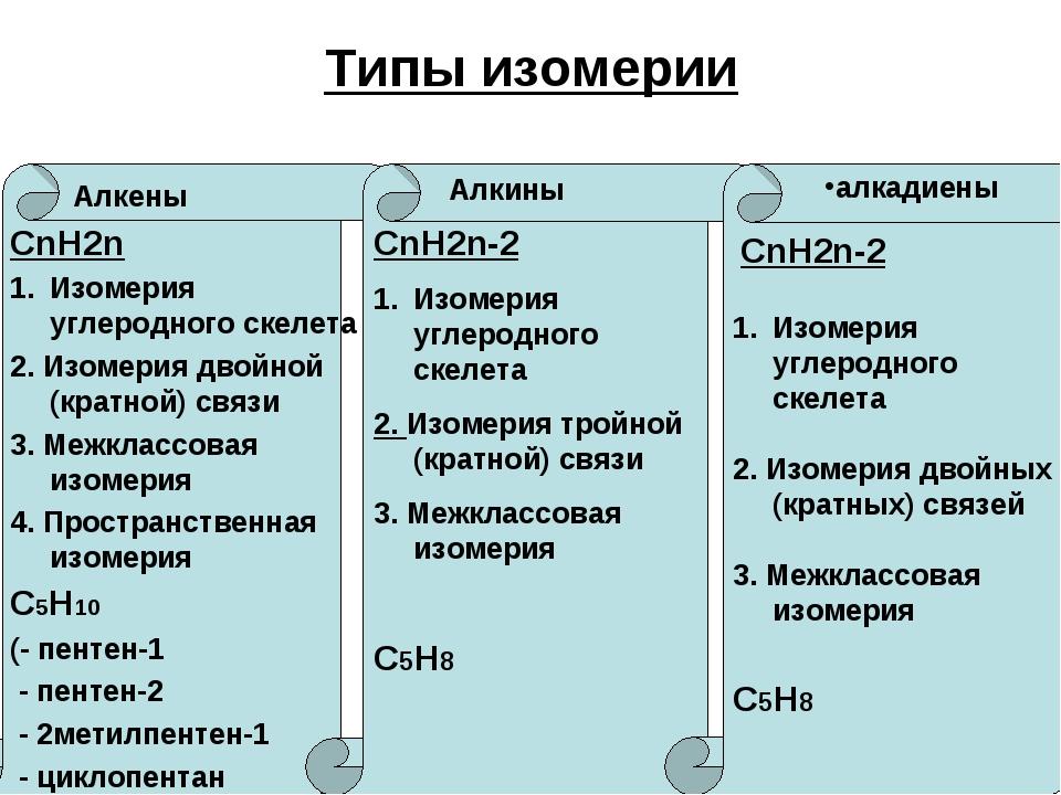 Типы изомерии Алкены Алкины алкадиены СnН2n Изомерия углеродного скелета 2. И...