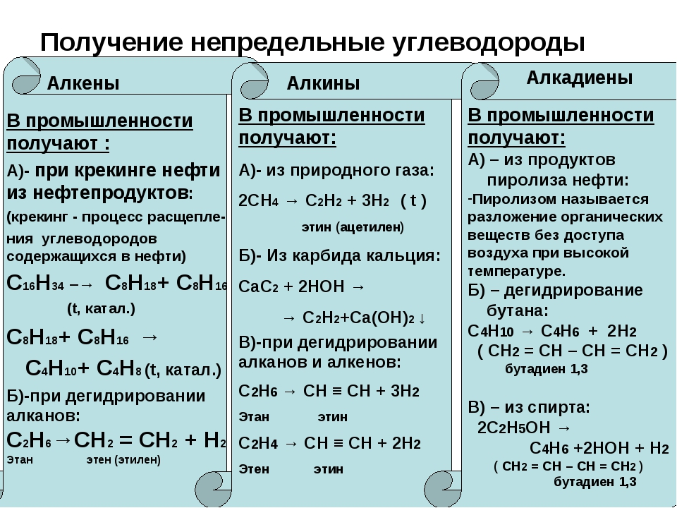 Получение непредельные углеводороды Алкены Алкины Алкадиены В промышленности...
