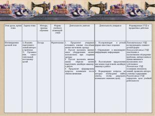 Этап урока, время этапа Задачи этапа Методы, приемы обучения Формы учебного