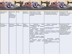 Ориентировоч-ный этап Организо-вать самос-тоятельное планирование и выбор ме
