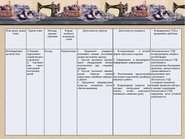 Этап урока, время этапа Задачи этапа Методы, приемы обучения Формы учебного...