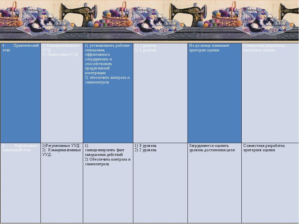 4. Практический этап  1) Коммуникативные УУД: 2) Личностные УУД 1) устанавл...