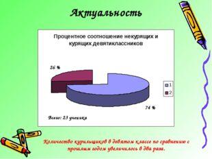 Актуальность 74 % 26 % Количество курильщиков в девятом классе по сравнению с