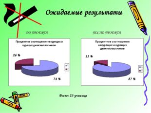 Ожидаемые результаты Всего: 23 ученика 26 % 74 % 13 % 87 % ДО ПРОЕКТА ПОСЛЕ П