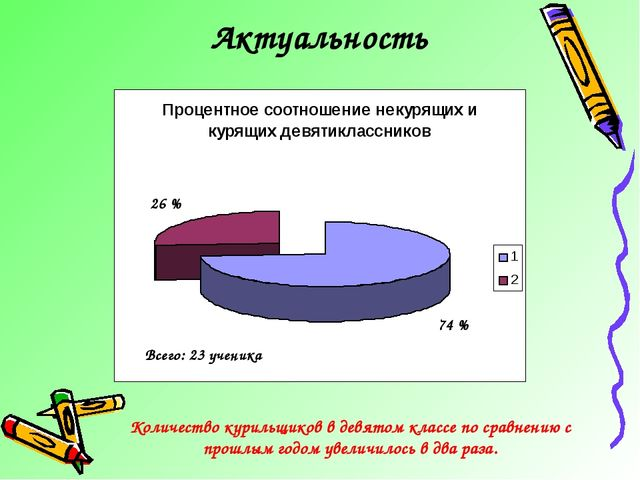 Актуальность 74 % 26 % Количество курильщиков в девятом классе по сравнению с...
