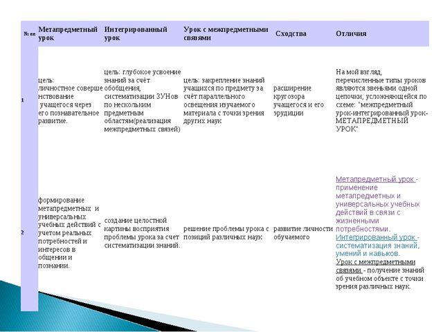 № ппМетапредметный урокИнтегрированный урокУрок с межпредметными связями...
