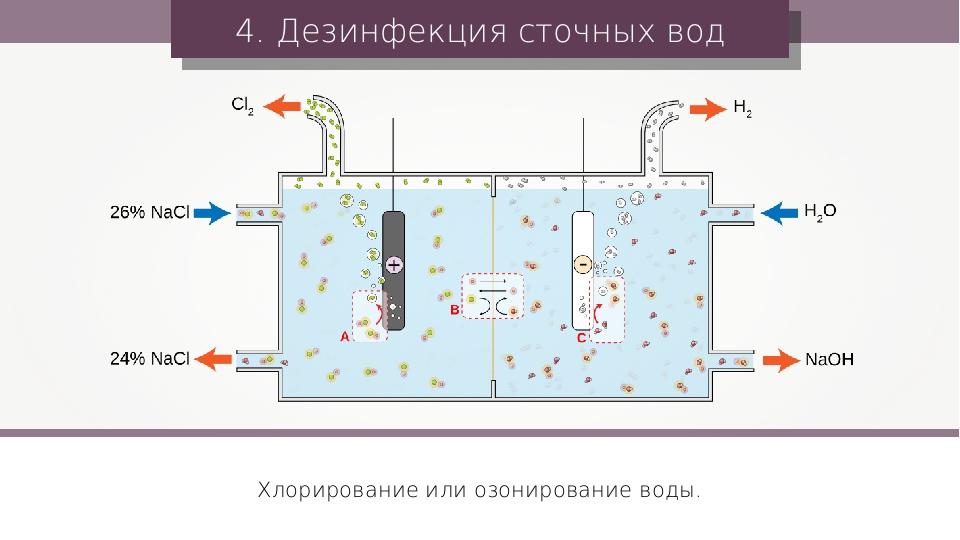 Тип пакета plant водоочистки нечистоты для сточных водов стационара domestic