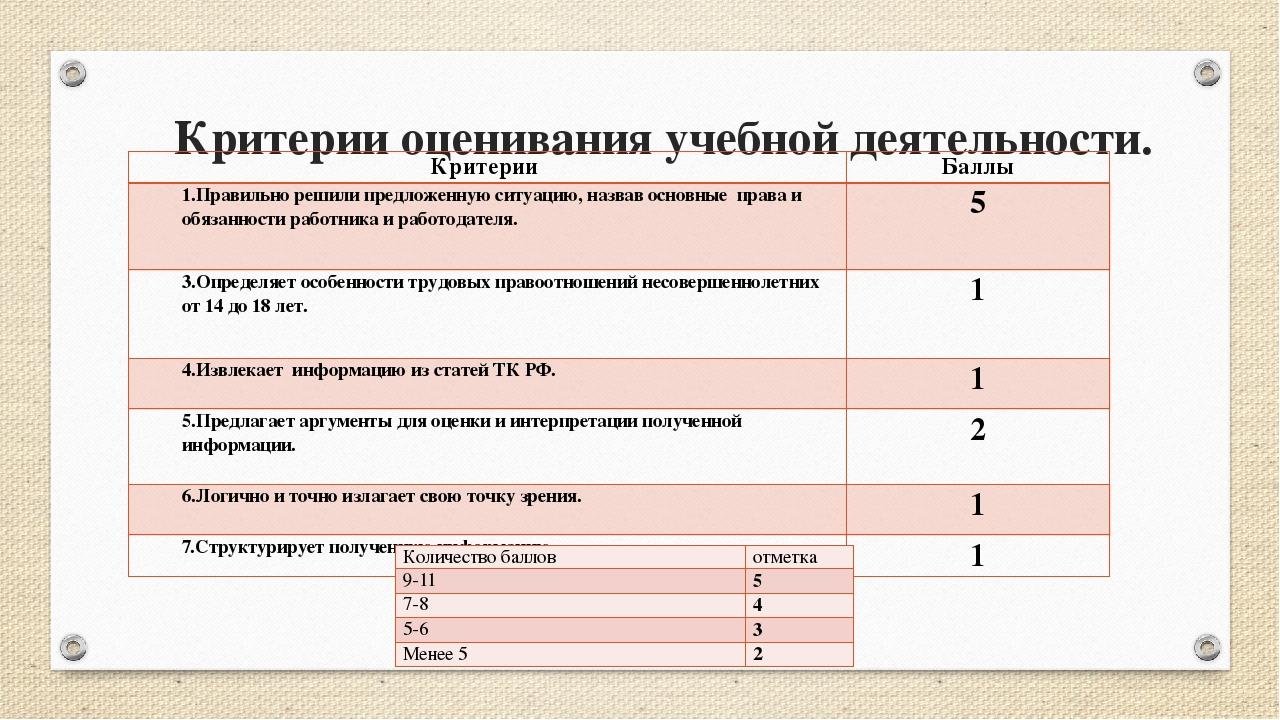 Критерии оценивания учебной деятельности. Критерии Баллы 1.Правильно решили п...