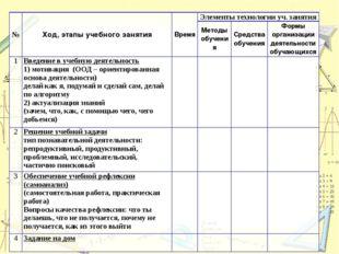 № Ход, этапы учебного занятия Время Элементы технологии уч. занятия Методы об