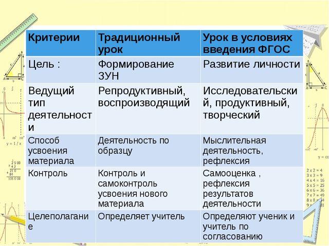 Критерии Традиционный урок Урок в условиях введения ФГОС Цель : Формирование...