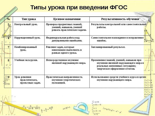 Типы урока при введении ФГОС № Тип урока Целевое назначение Результативность...