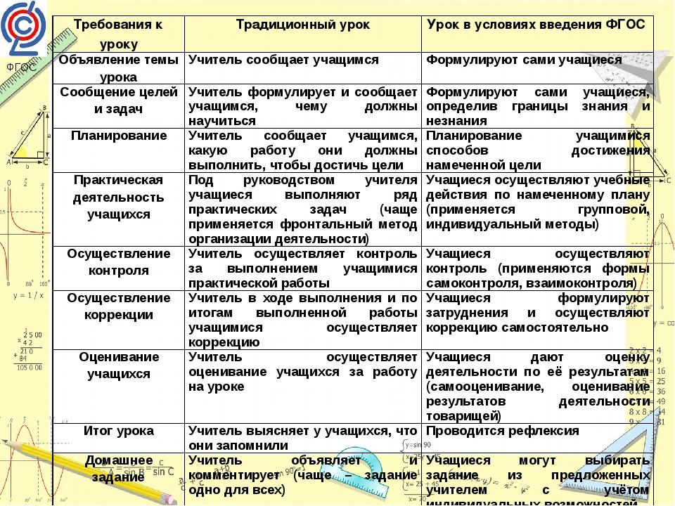 ФГОС Требования к уроку Традиционный урок Урок в условиях введения ФГОС Объяв...