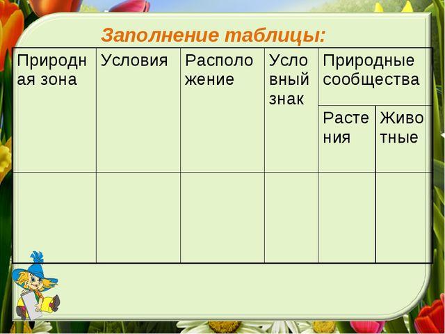Заполнение таблицы: Природная зонаУсловияРасположениеУсловный знакПриродн...