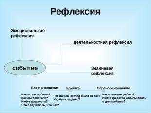 Рефлексия Эмоциональная рефлексия Деятельностная рефлексия Знаниевая рефлекси
