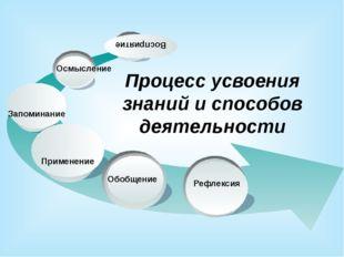 Осмысление Восприятие Процесс усвоения знаний и способов деятельности Рефлек
