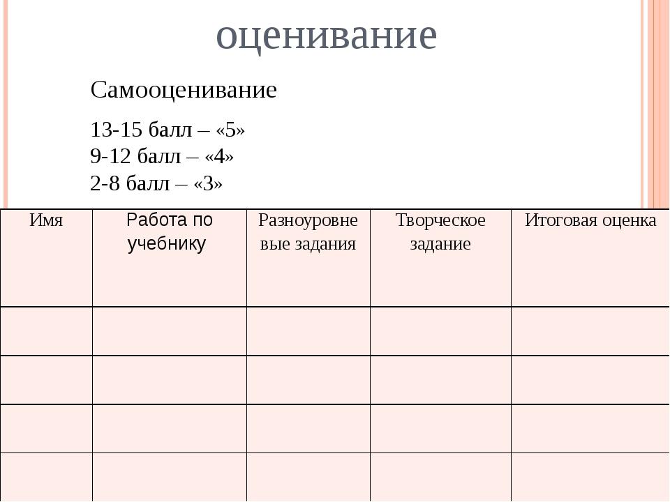 оценивание Самооценивание 13-15 балл – «5» 9-12 балл – «4» 2-8 балл – «3» Имя...