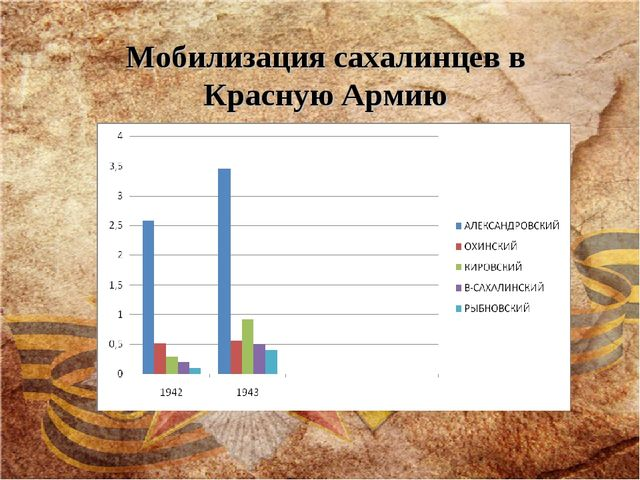 Мобилизация сахалинцев в Красную Армию