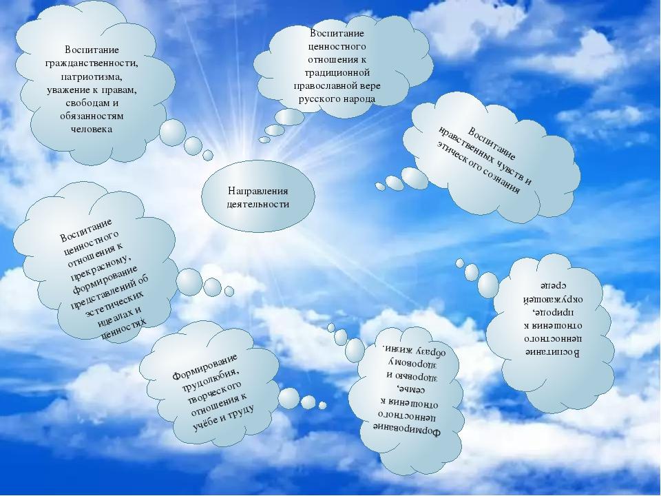 Направления деятельности Воспитание ценностного отношения к традиционной прав...